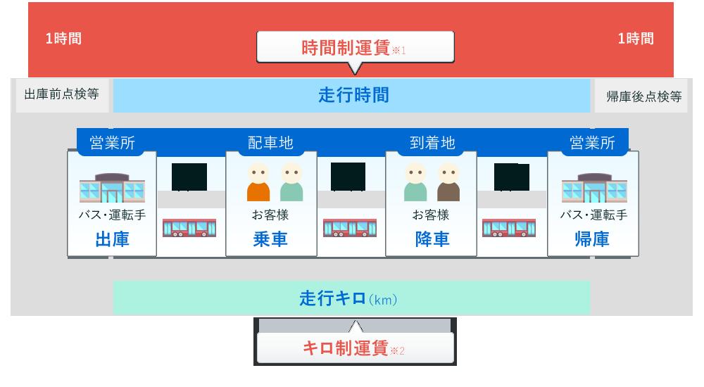 貸切バス料金の計算方法 バスの料金について 平和コーポレーション株式会社